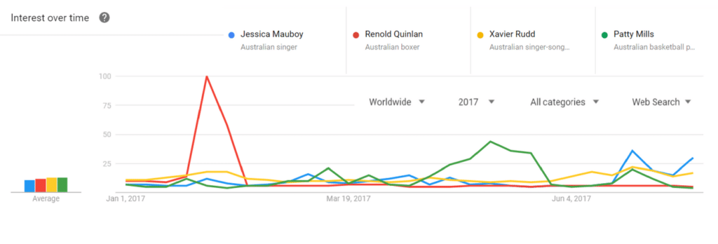 Google trends Indigenous aboriginal names celebrities