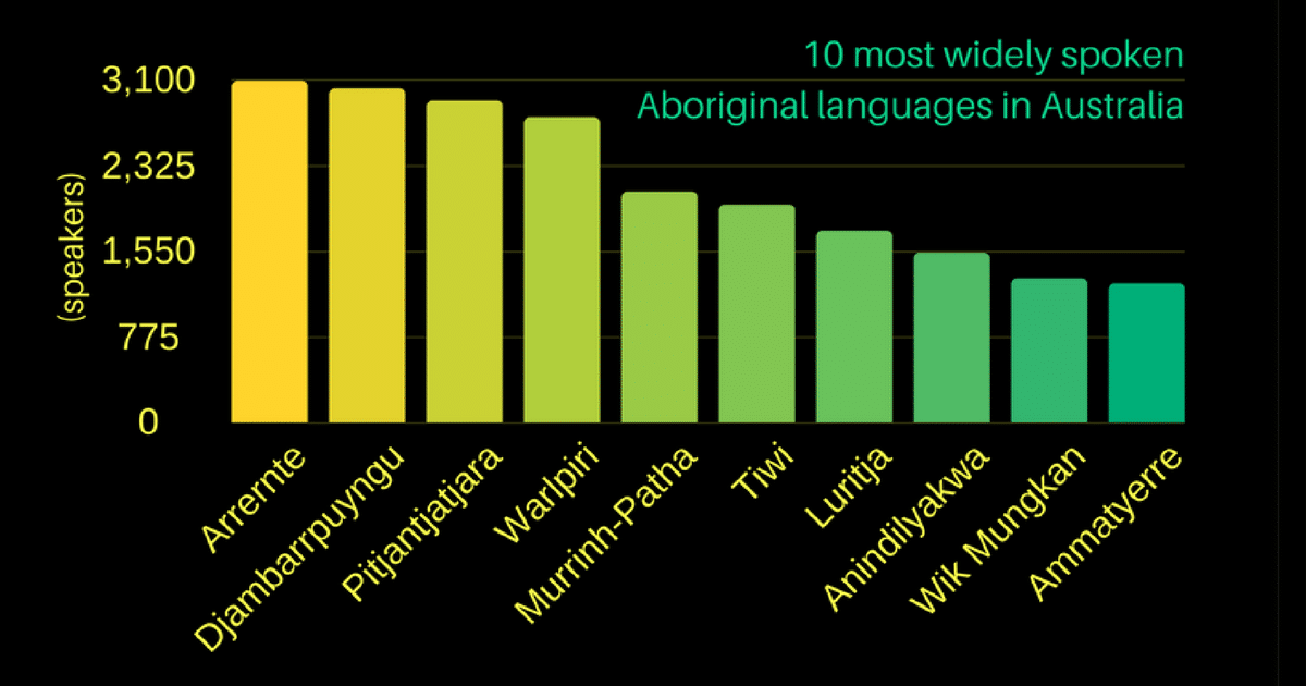 10 most widely commonly spoken indigenous aboriginal languages australia